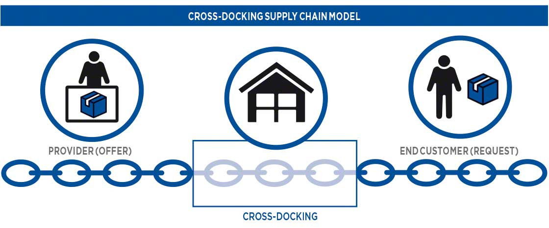 Supply chain model with cross-docking