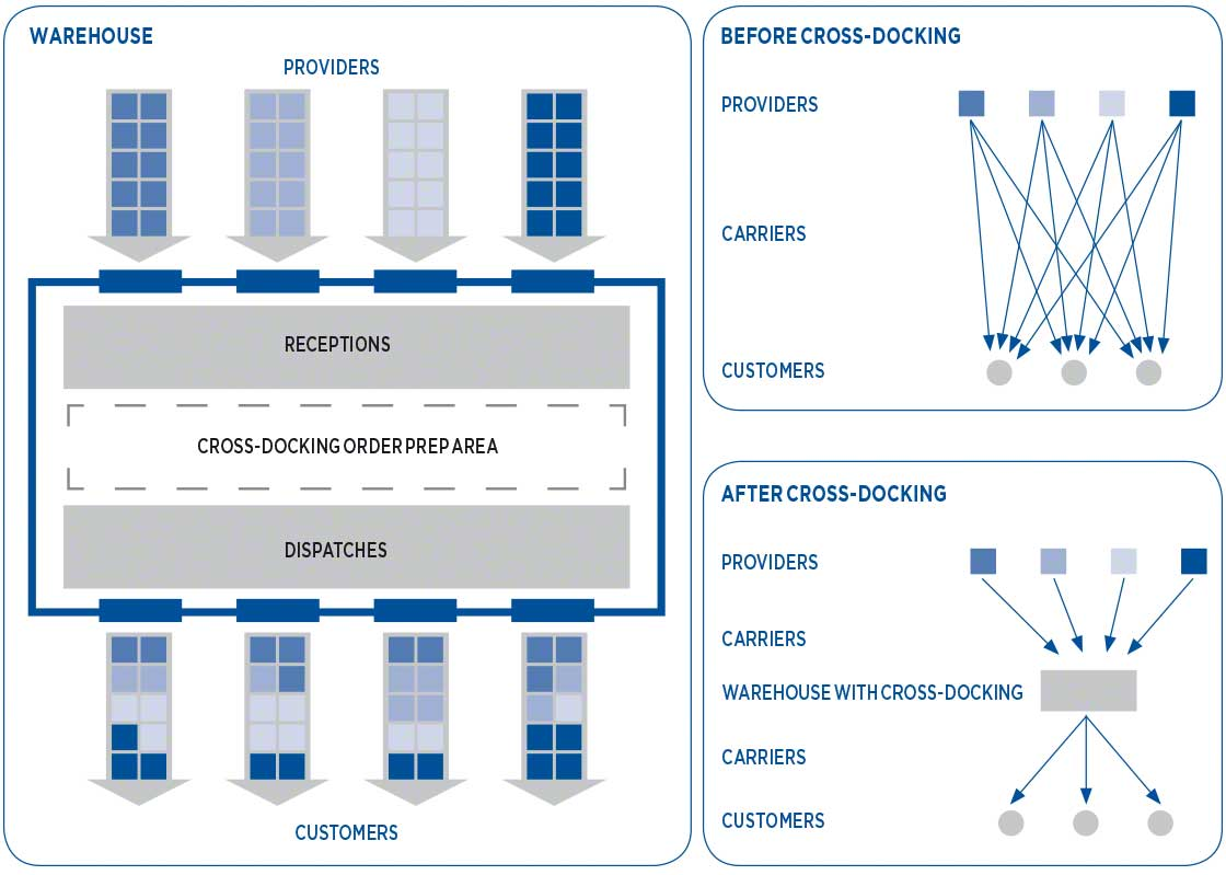 A supply chain before and after cross-docking in use