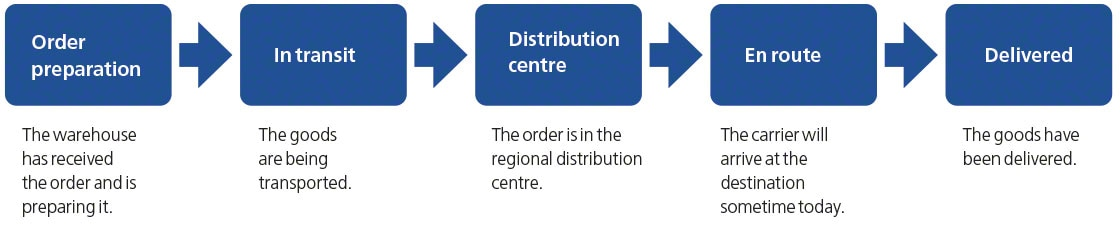 The diagram shows steps followed in forward traceability or tracking a product
