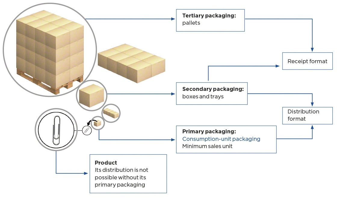 Packaging types: primary, secondary, and tertiary