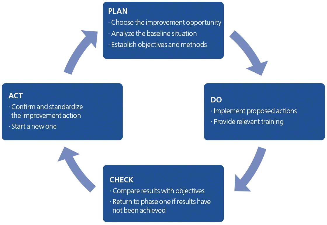 The diagram represents the PDCA cycle and its four steps: plan, do, check, and act