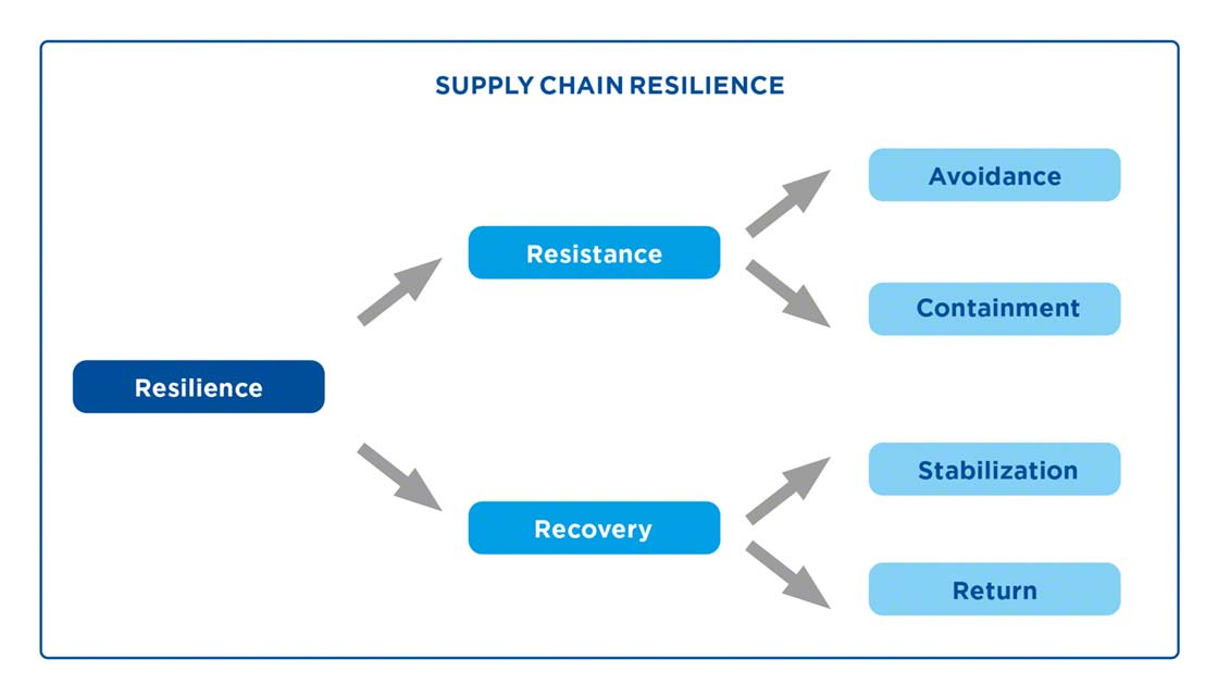 The resilience of a supply chain depends on its capacity for resistance and recovery