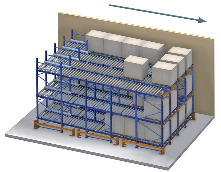 Flow racks use gravity to move the pallets.