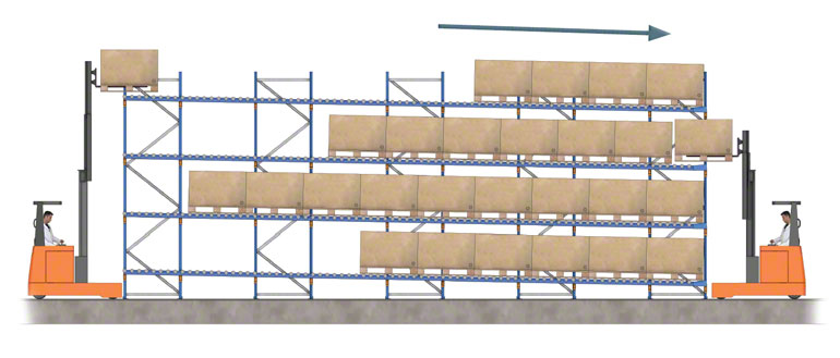Entry and exit of goods in pallet flow racks.
