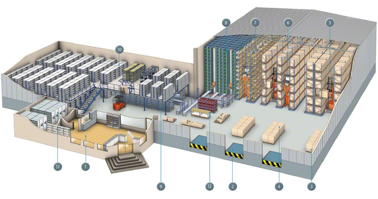How a warehouse is organized into areas.