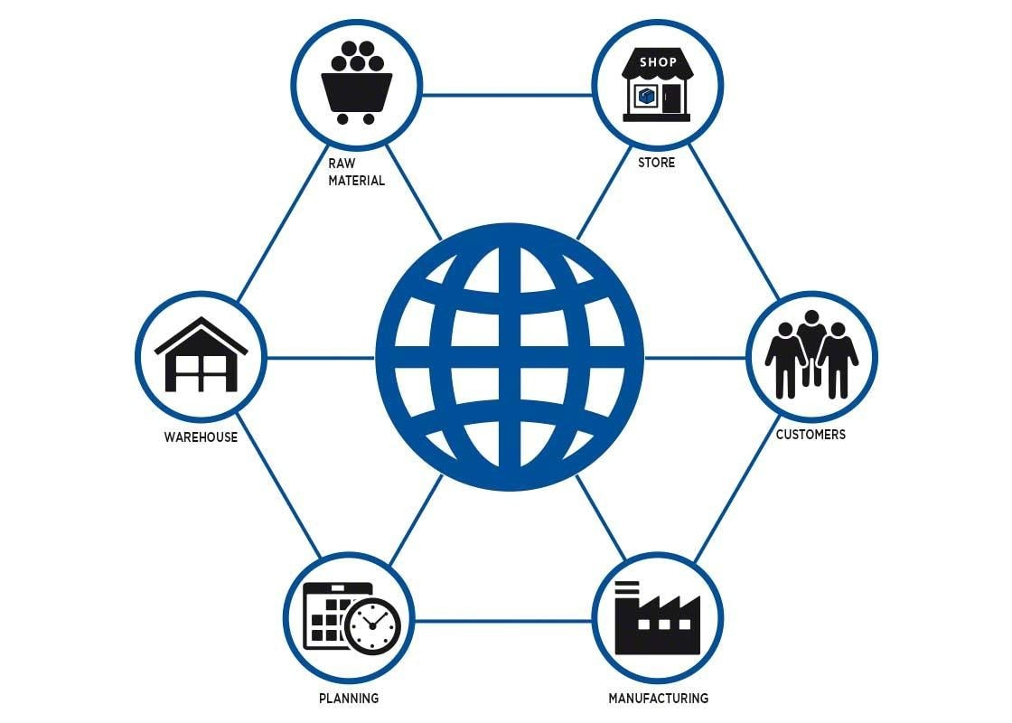 The integration of all those involved in the supply chain is essential for successful cross-docking.