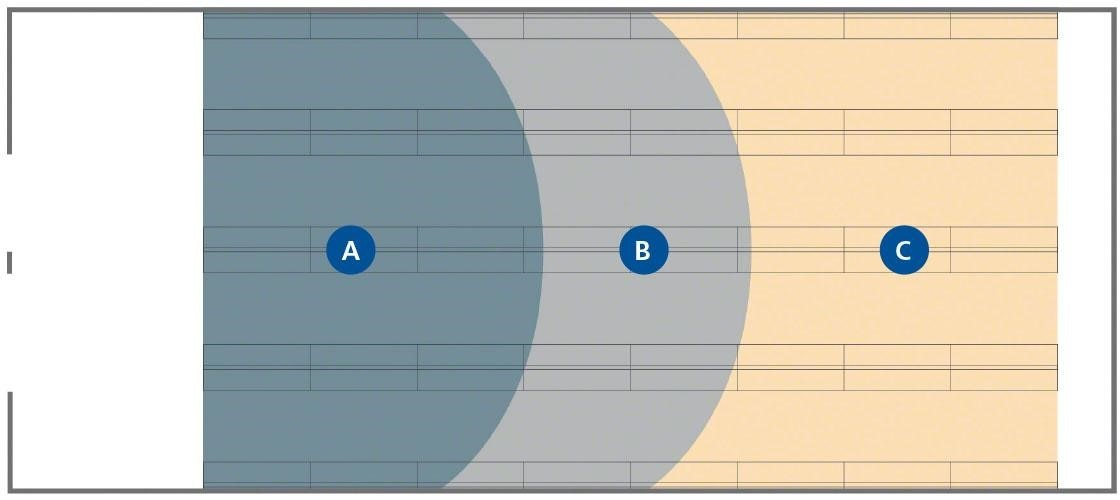 This example layout shows the different zones of a warehouse according to stock turnover.