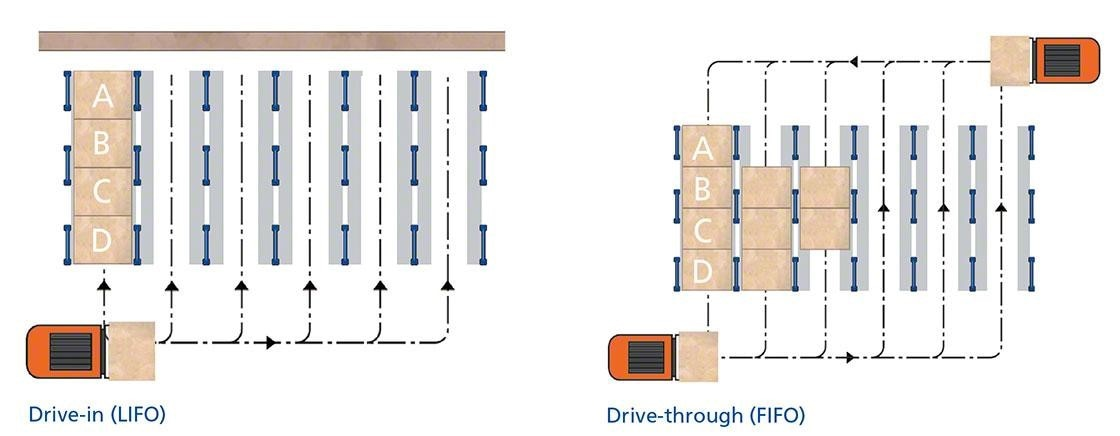 This diagram shows the two types of high-density racking: drive-in and drive-through.