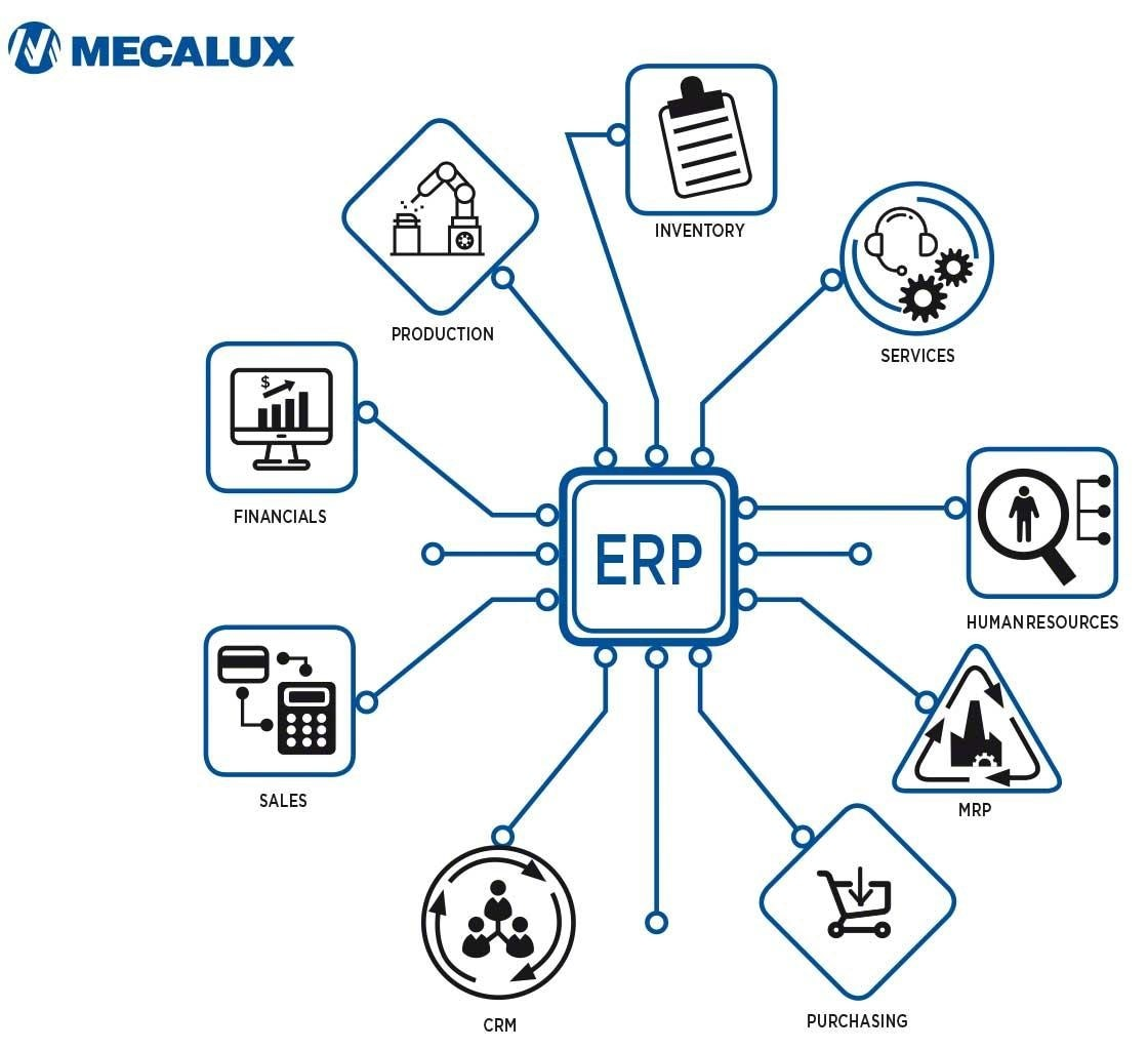 An ERP has modules for each business area, including logistics management