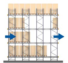 FIFO Operation - Mecalux® Metal shelves