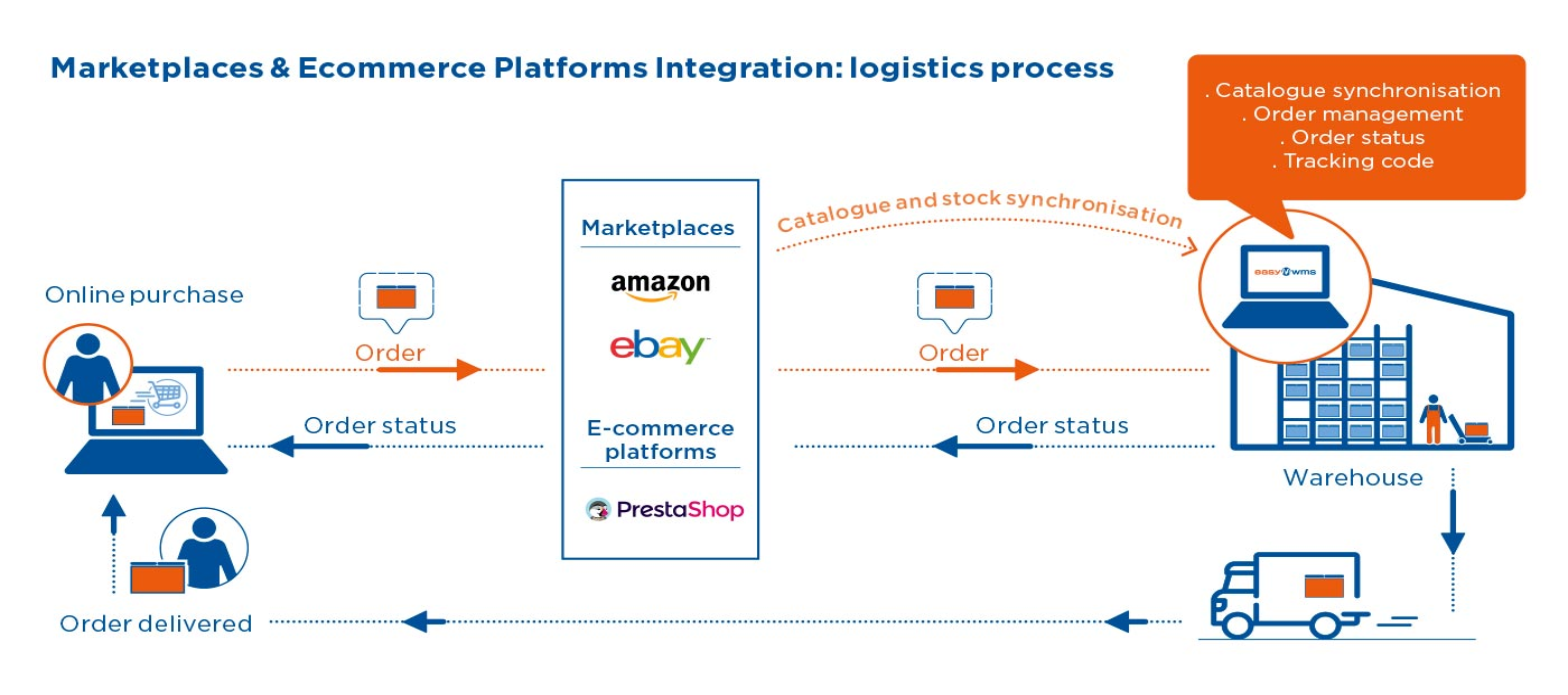 Marketplaces & Ecommerce Platforms integration: logistics process