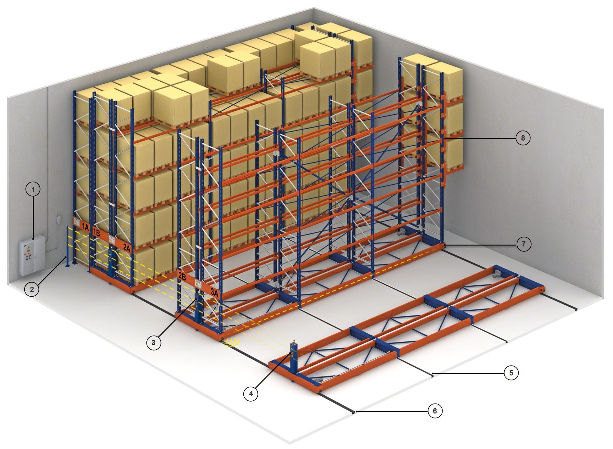 Basic components of Movirack mobile racks