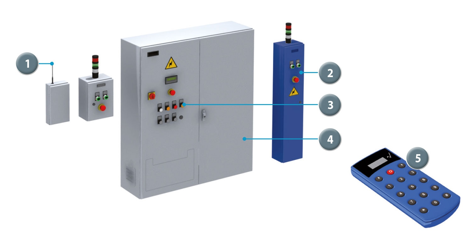 Remote-control system for mobile racking.