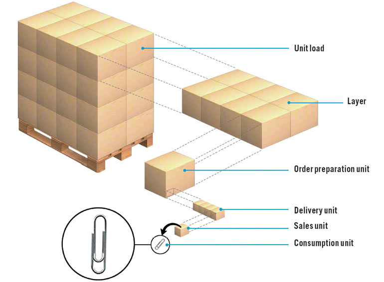 Example of pallet unit load divisions